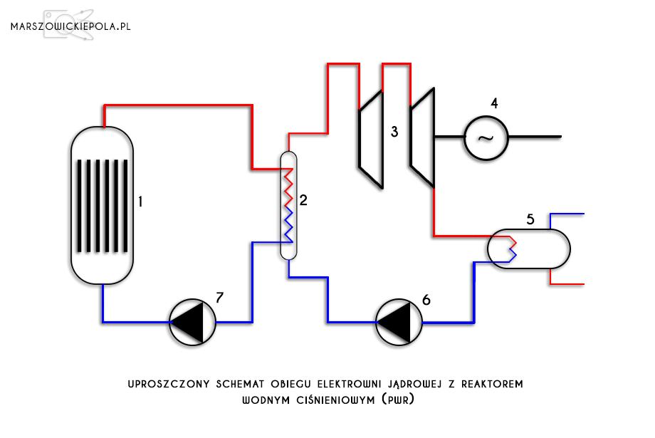 uproszczony schemat obiegu elektrowni jądrowej z reaktorem wodnym ciśnieniowym (PWR)
